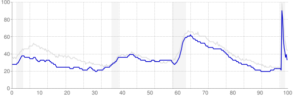 Wisconsin monthly unemployment rate chart from 1990 to November 2020